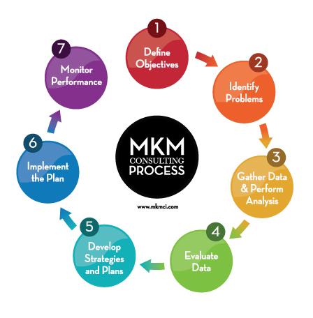 mkm_7steps_final_448x456